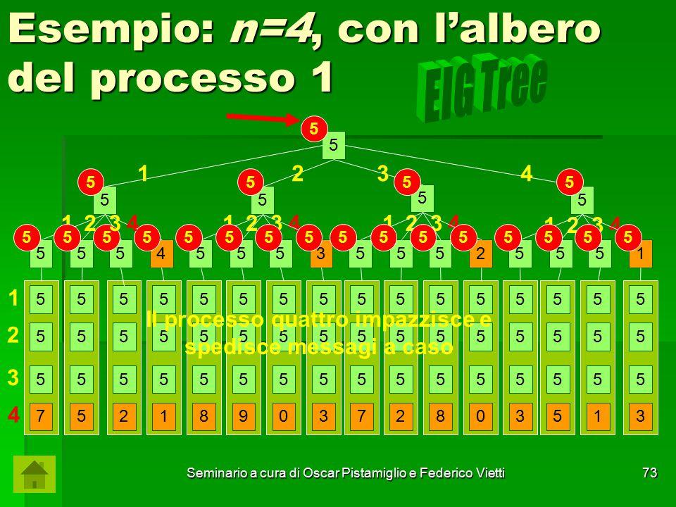 Seminario a cura di Oscar Pistamiglio e Federico Vietti 73 12341234 1234 1 Esempio: n=4, con l'albero del processo 1 5 55 5 5 5554555355525551 5 5 5 7