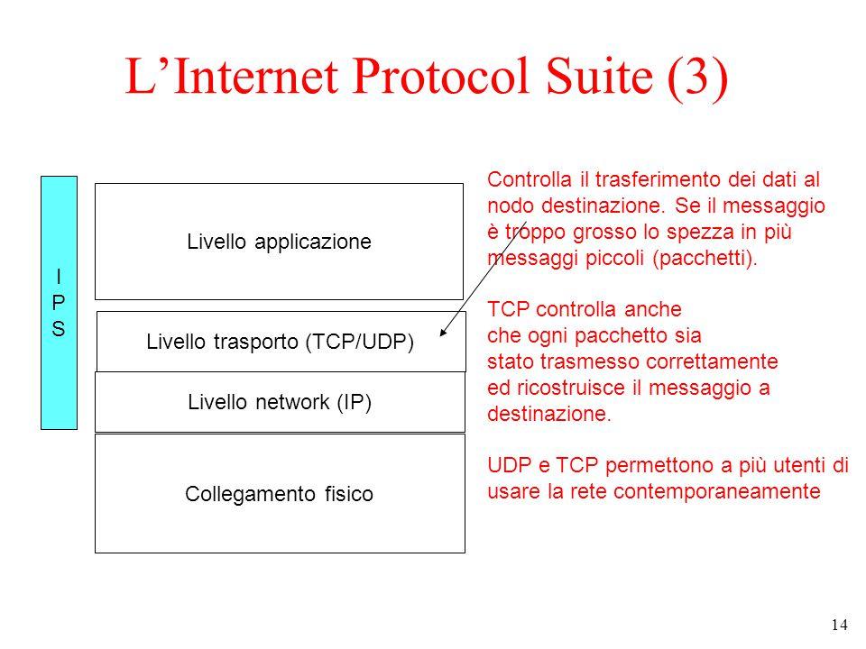 14 L'Internet Protocol Suite (3) Collegamento fisico Livello network (IP) Livello trasporto (TCP/UDP) Controlla il trasferimento dei dati al nodo destinazione.