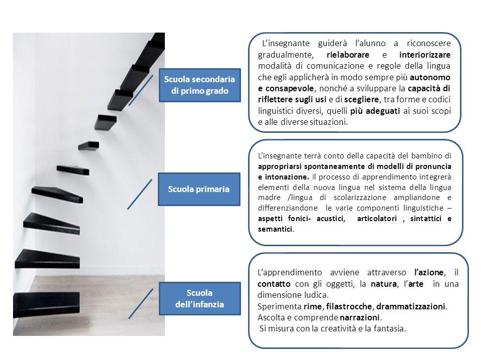 MOTIVAZIONE « fare » con la lingua straniera varietà materiali autentici Lingua come veicolo di apprendimenti collegati ad ambiti disciplinari diversi CLIL riflessione