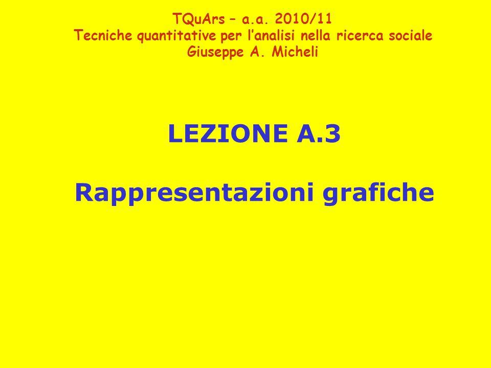 LEZIONE A.3 Rappresentazioni grafiche TQuArs – a.a. 2010/11 Tecniche quantitative per l'analisi nella ricerca sociale Giuseppe A. Micheli