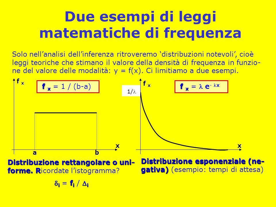 Due esempi di leggi matematiche di frequenza Solo nell'analisi dell'inferenza ritroveremo 'distribuzioni notevoli', cioè leggi teoriche che stimano il