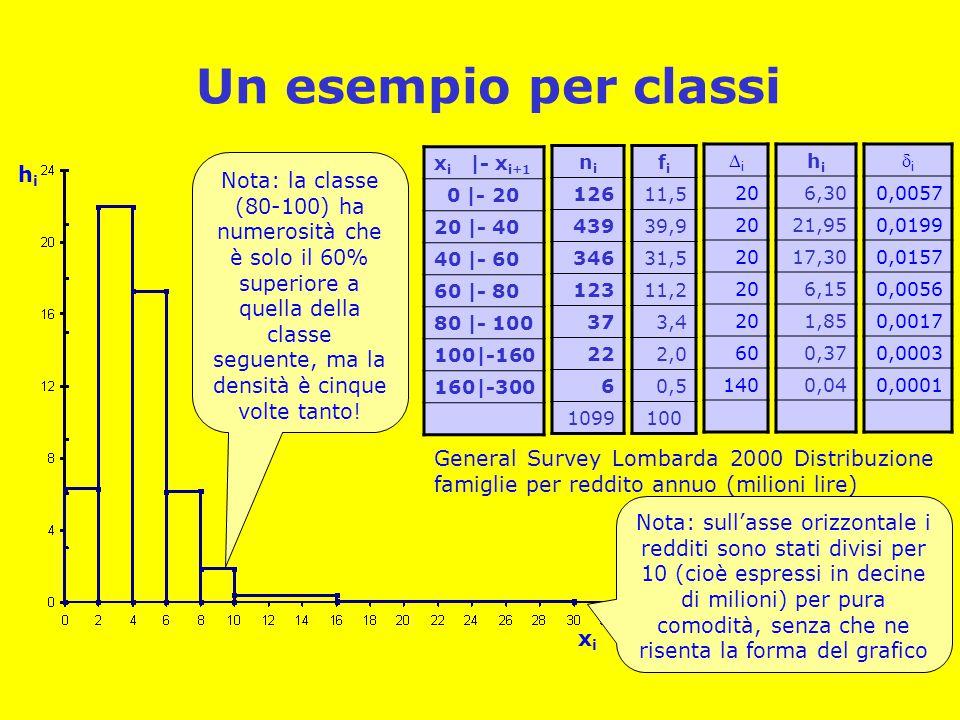 Un esempio per classi x i |- x i+1 0 |- 20 20 |- 40 40 |- 60 60 |- 80 80 |- 100 100|-160 160|-300 nini 126 439 346 123 37 22 6 1099 fifi 11,5 39,9 31,