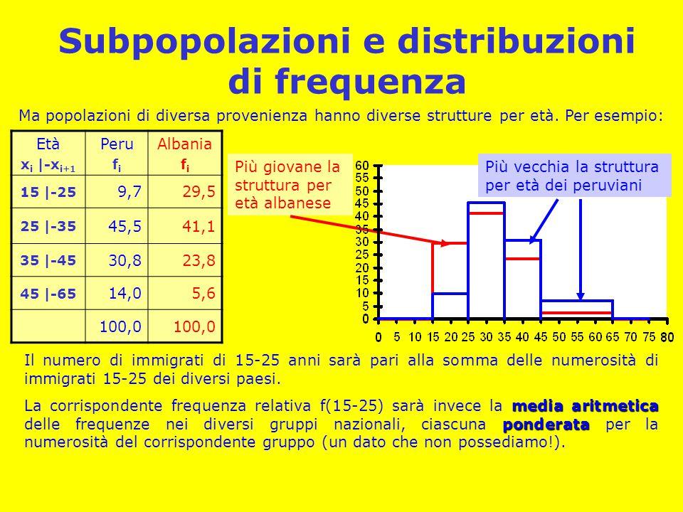 Subpopolazioni e distribuzioni di frequenza Ma popolazioni di diversa provenienza hanno diverse strutture per età. Per esempio: Età x i |-x i+1 Peru f