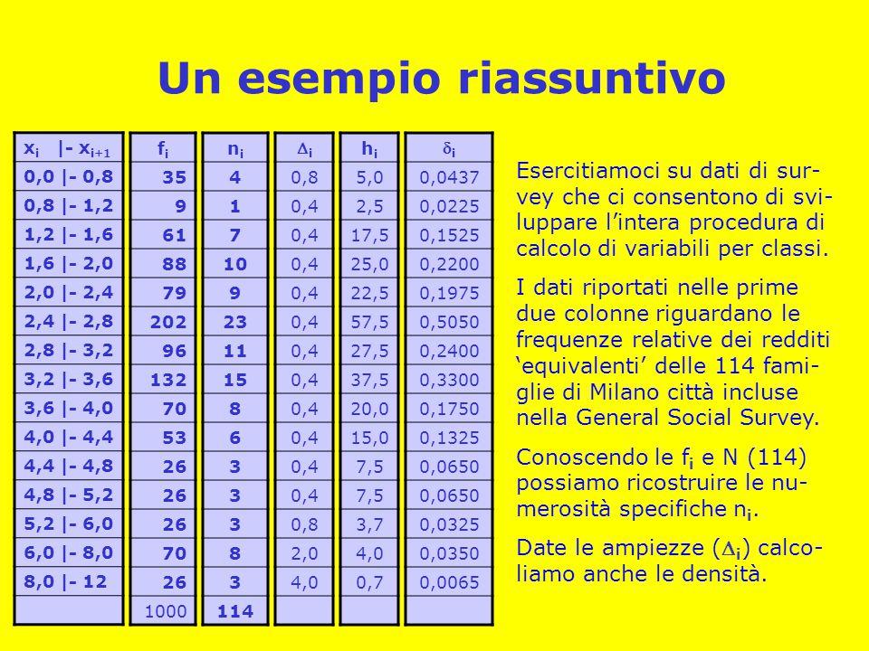 Un esempio riassuntivo x i |- x i+1 0,0 |- 0,8 0,8 |- 1,2 1,2 |- 1,6 1,6 |- 2,0 2,0 |- 2,4 2,4 |- 2,8 2,8 |- 3,2 3,2 |- 3,6 3,6 |- 4,0 4,0 |- 4,4 4,4