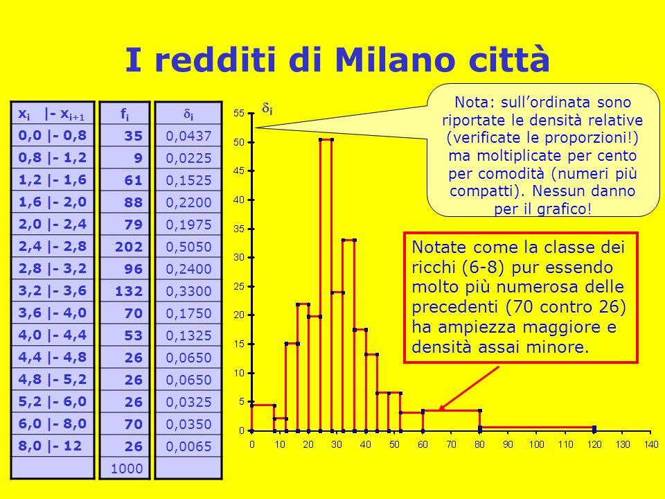 I redditi di Milano città x i |- x i+1 0,0 |- 0,8 0,8 |- 1,2 1,2 |- 1,6 1,6 |- 2,0 2,0 |- 2,4 2,4 |- 2,8 2,8 |- 3,2 3,2 |- 3,6 3,6 |- 4,0 4,0 |- 4,4 4