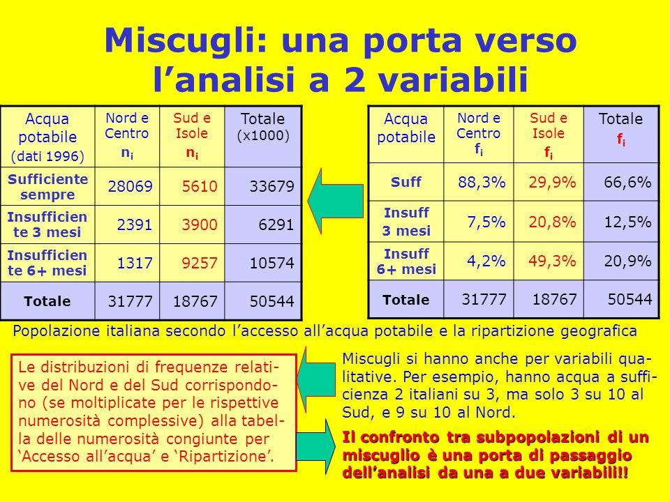 Miscugli: una porta verso l'analisi a 2 variabili Acqua potabile (dati 1996) Nord e Centro n i Sud e Isole n i Totale (x1000) Sufficiente sempre 28069
