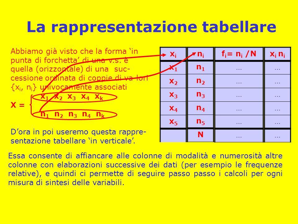 Un esempio per classi x i |- x i+1 0 |- 20 20 |- 40 40 |- 60 60 |- 80 80 |- 100 100|-160 160|-300 nini 126 439 346 123 37 22 6 1099 fifi 11,5 39,9 31,5 11,2 3,4 2,0 0,5 100 ii 20 60 140 hihi 6,30 21,95 17,30 6,15 1,85 0,37 0,04 ii 0,0057 0,0199 0,0157 0,0056 0,0017 0,0003 0,0001 xixi hihi General Survey Lombarda 2000 Distribuzione famiglie per reddito annuo (milioni lire) Nota: sull'asse orizzontale i redditi sono stati divisi per 10 (cioè espressi in decine di milioni) per pura comodità, senza che ne risenta la forma del grafico Nota: la classe (80-100) ha numerosità che è solo il 60% superiore a quella della classe seguente, ma la densità è cinque volte tanto!