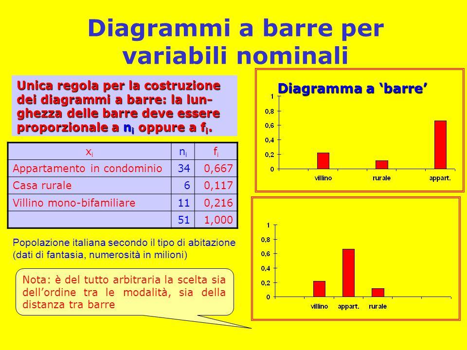Diagrammi a barre per variabili nominali xixi nini fifi Appartamento in condominio340,667 Casa rurale60,117 Villino mono-bifamiliare110,216 511,000 Un