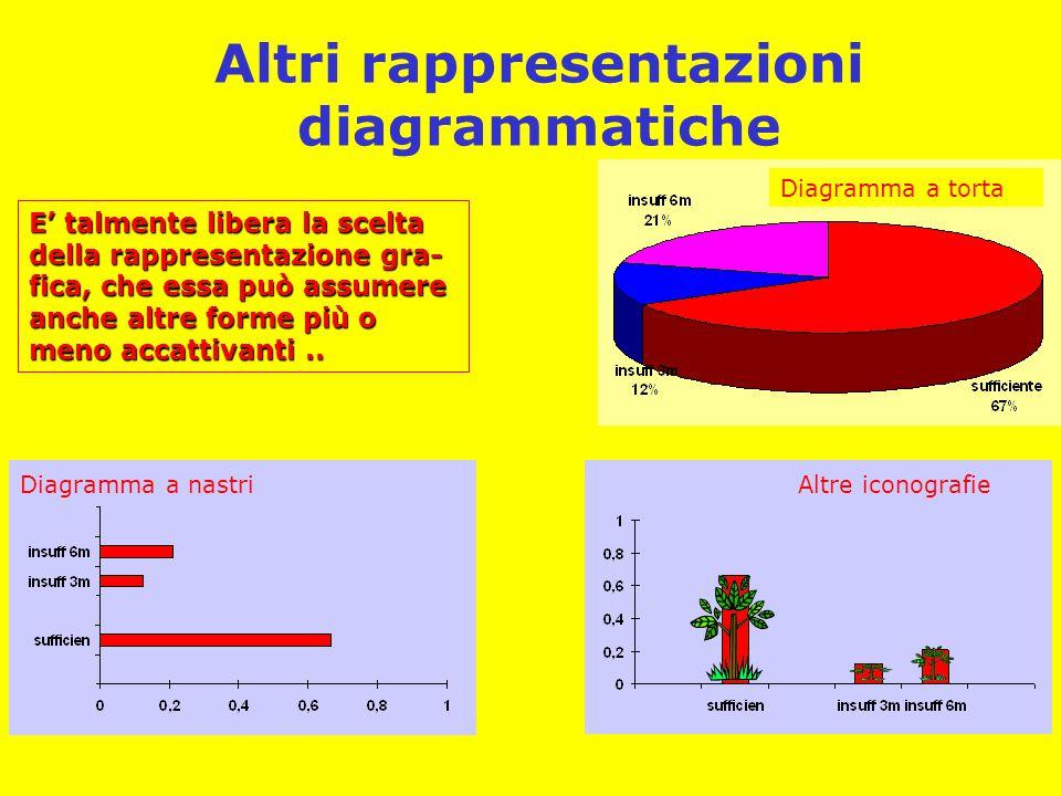 Altri rappresentazioni diagrammatiche E' talmente libera la scelta della rappresentazione gra- fica, che essa può assumere anche altre forme più o men