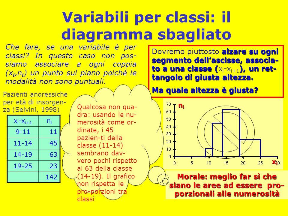 Variabili per classi: l'istogramma giusto Il diagramma con altezze proporzionali alle densità e basi alle ampiezze delle classi si chiama ISTOGRAMMA x i -x i+1 nini 9-1111 11-1445 14-1963 19-2523 142 Vogliamo che le aree dei rettangoli ri- spettino le proporzioni tra le numerosità.