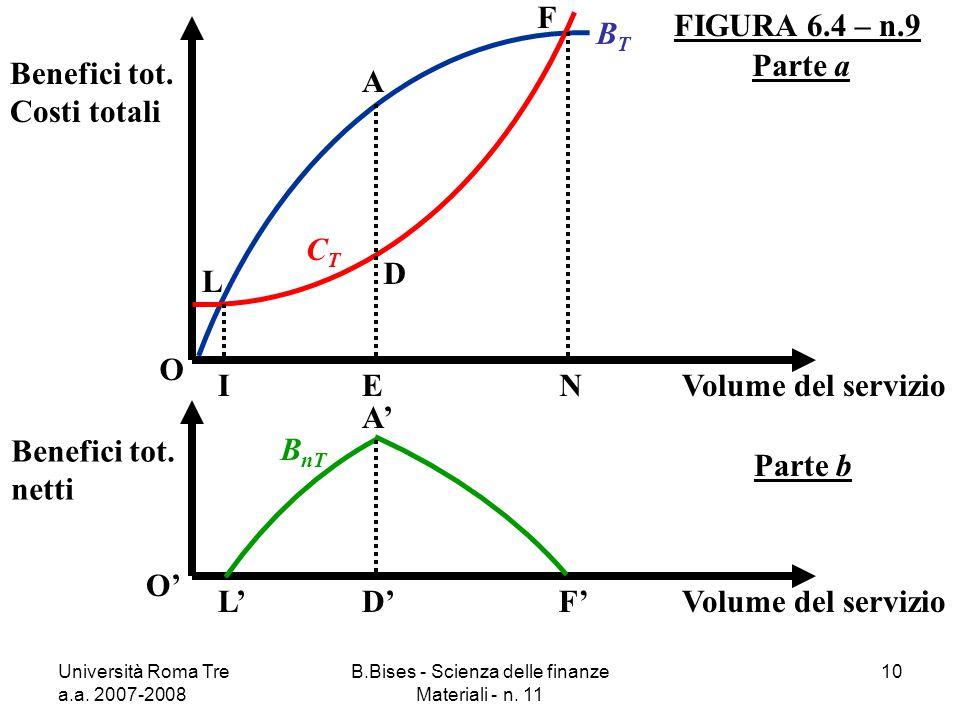 Università Roma Tre a.a. 2007-2008 B.Bises - Scienza delle finanze Materiali - n. 11 10 FIGURA 6.4 – n.9 O Benefici tot. Costi totali Volume del servi