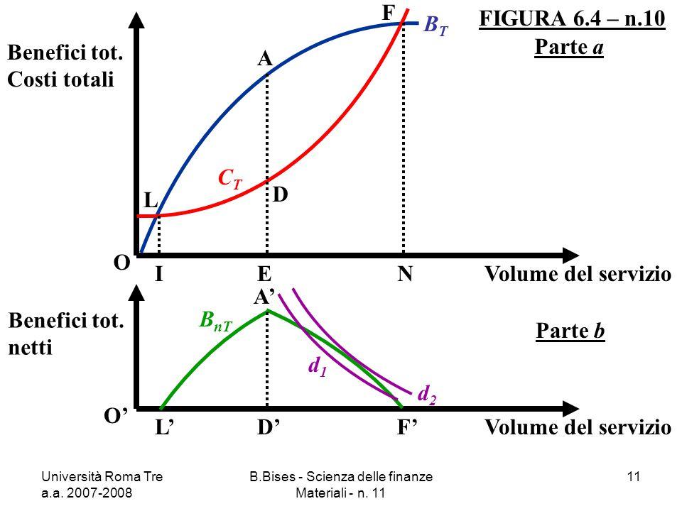 Università Roma Tre a.a. 2007-2008 B.Bises - Scienza delle finanze Materiali - n. 11 11 FIGURA 6.4 – n.10 O Benefici tot. Costi totali Volume del serv