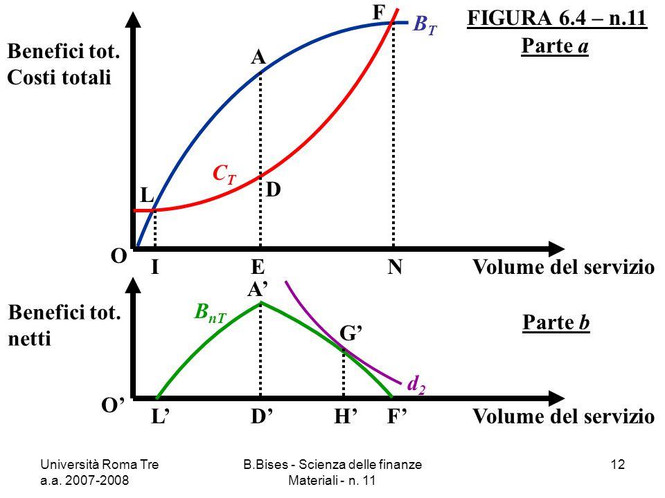 Università Roma Tre a.a. 2007-2008 B.Bises - Scienza delle finanze Materiali - n. 11 12 FIGURA 6.4 – n.11 O Benefici tot. Costi totali Volume del serv
