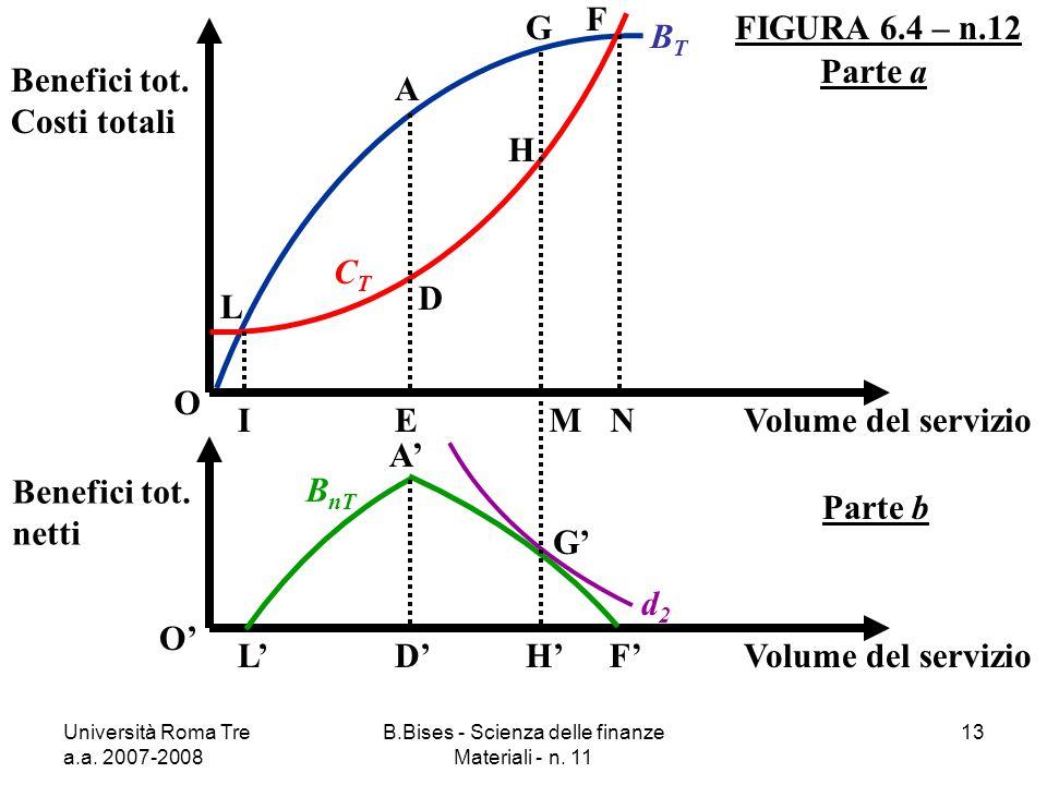 Università Roma Tre a.a. 2007-2008 B.Bises - Scienza delle finanze Materiali - n. 11 13 FIGURA 6.4 – n.12 O Benefici tot. Costi totali Volume del serv