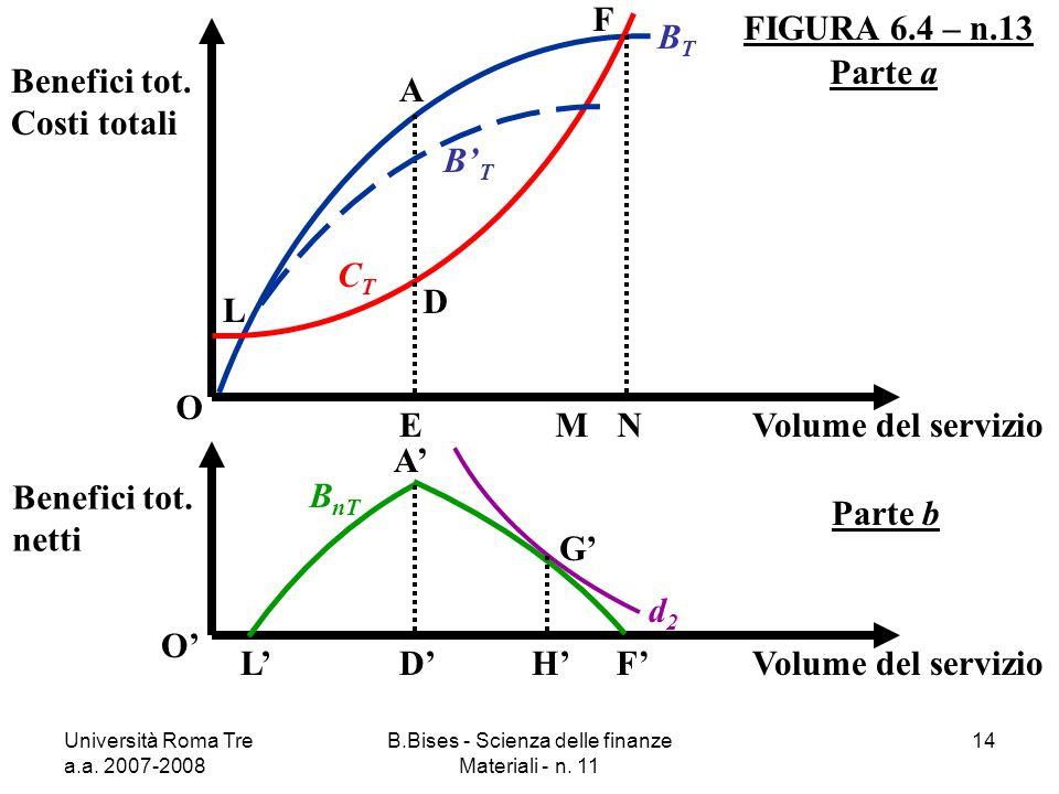 Università Roma Tre a.a. 2007-2008 B.Bises - Scienza delle finanze Materiali - n. 11 14 FIGURA 6.4 – n.13 O Benefici tot. Costi totali Volume del serv