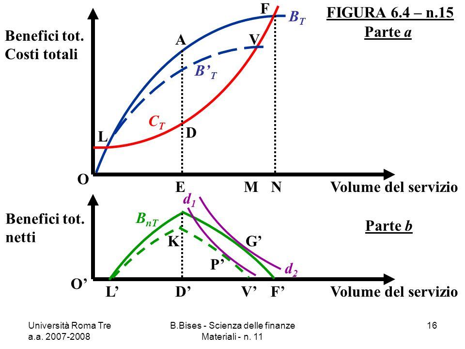 Università Roma Tre a.a. 2007-2008 B.Bises - Scienza delle finanze Materiali - n. 11 16 FIGURA 6.4 – n.15 O Benefici tot. Costi totali Volume del serv