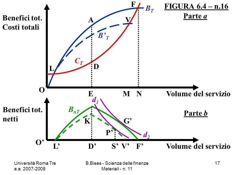Università Roma Tre a.a. 2007-2008 B.Bises - Scienza delle finanze Materiali - n. 11 17 FIGURA 6.4 – n.16 O Benefici tot. Costi totali Volume del serv