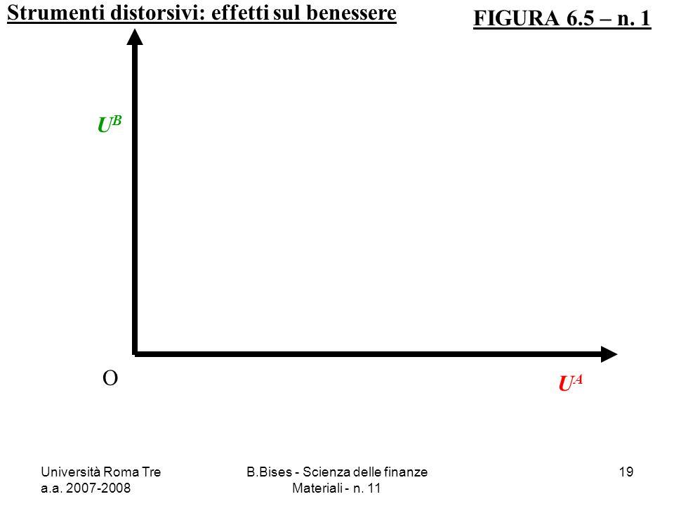 Università Roma Tre a.a. 2007-2008 B.Bises - Scienza delle finanze Materiali - n. 11 19 Strumenti distorsivi: effetti sul benessere FIGURA 6.5 – n. 1