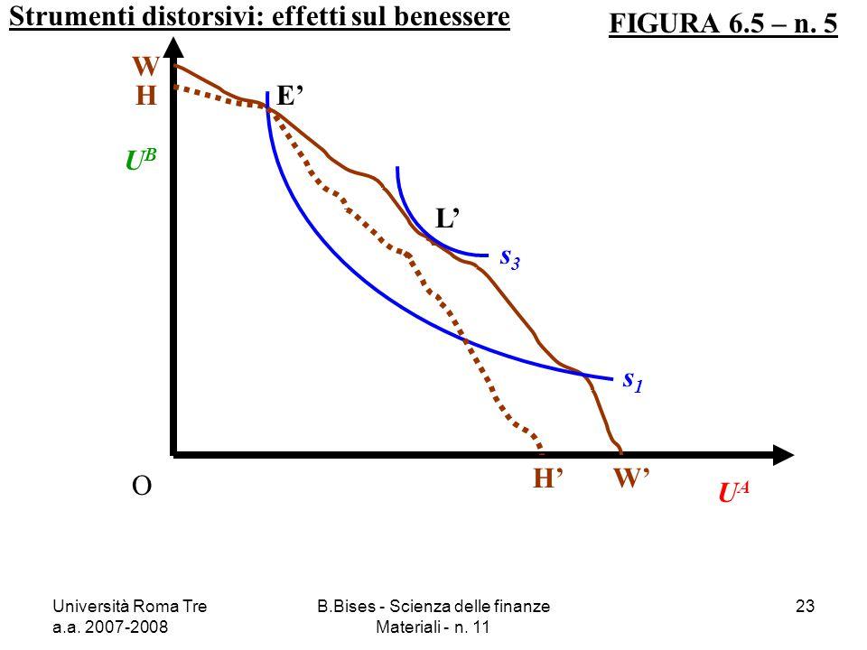 Università Roma Tre a.a. 2007-2008 B.Bises - Scienza delle finanze Materiali - n. 11 23 Strumenti distorsivi: effetti sul benessere FIGURA 6.5 – n. 5