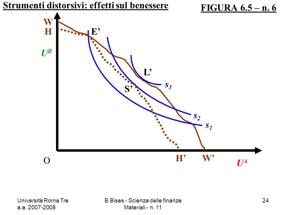 Università Roma Tre a.a. 2007-2008 B.Bises - Scienza delle finanze Materiali - n. 11 24 Strumenti distorsivi: effetti sul benessere FIGURA 6.5 – n. 6