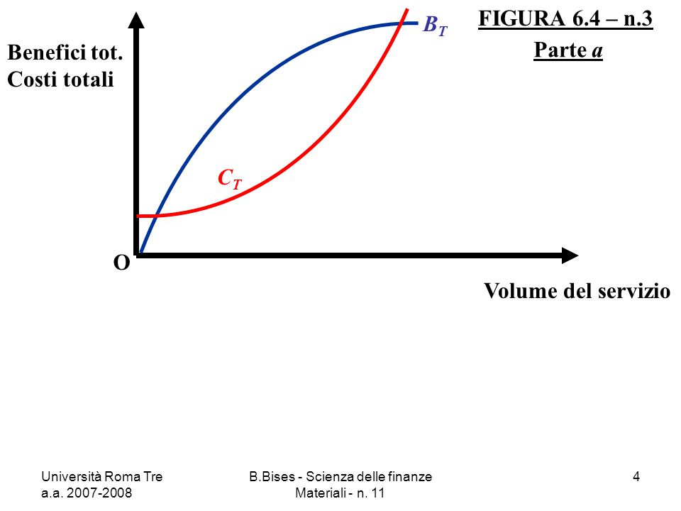 Università Roma Tre a.a. 2007-2008 B.Bises - Scienza delle finanze Materiali - n. 11 4 FIGURA 6.4 – n.3 O Benefici tot. Costi totali Volume del serviz