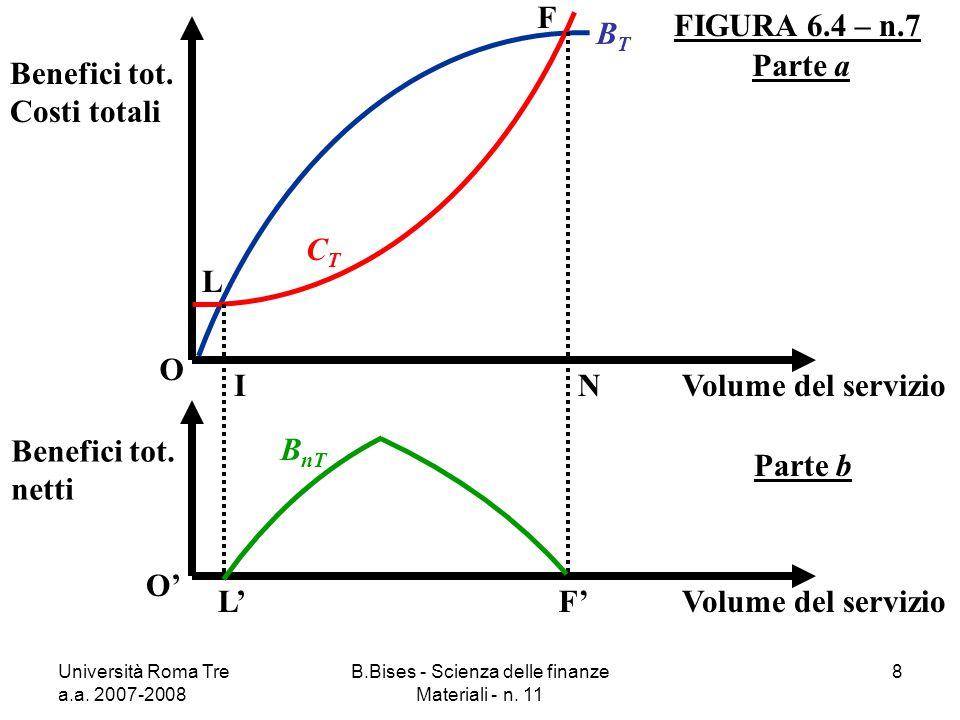 Università Roma Tre a.a. 2007-2008 B.Bises - Scienza delle finanze Materiali - n. 11 8 FIGURA 6.4 – n.7 O Benefici tot. Costi totali Volume del serviz