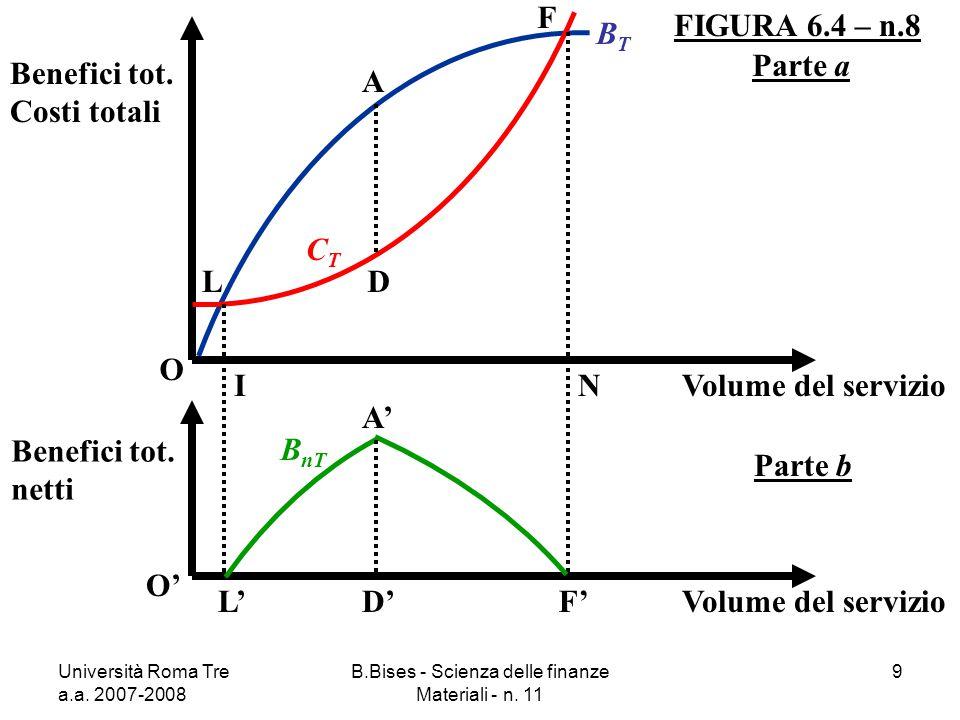 Università Roma Tre a.a. 2007-2008 B.Bises - Scienza delle finanze Materiali - n. 11 9 FIGURA 6.4 – n.8 O Benefici tot. Costi totali Volume del serviz