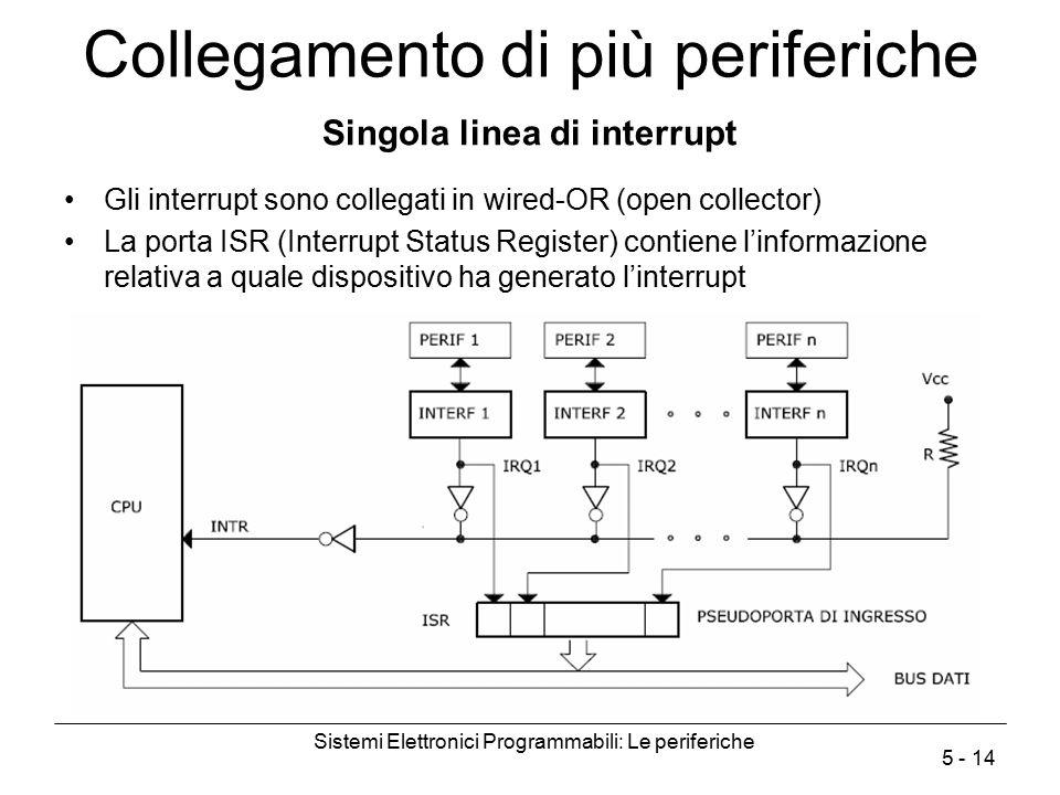 Sistemi Elettronici Programmabili: Le periferiche 5 - 14 Collegamento di più periferiche Singola linea di interrupt Gli interrupt sono collegati in wi
