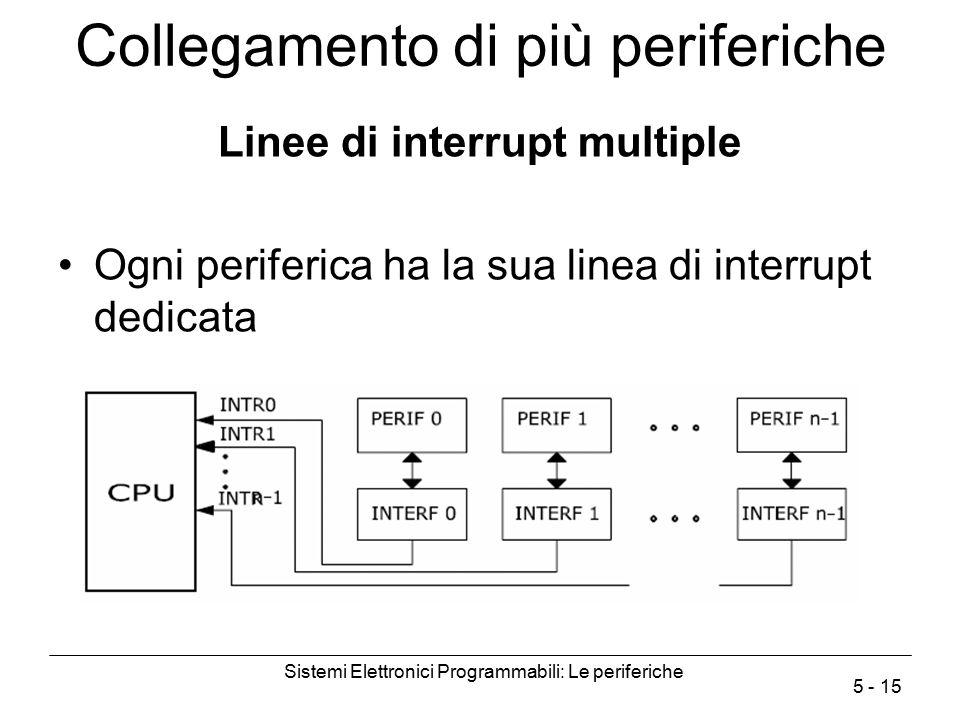 Sistemi Elettronici Programmabili: Le periferiche 5 - 15 Collegamento di più periferiche Linee di interrupt multiple Ogni periferica ha la sua linea d