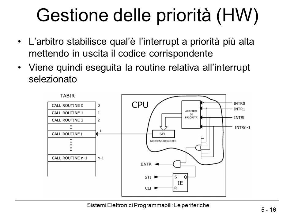 Sistemi Elettronici Programmabili: Le periferiche 5 - 16 Gestione delle priorità (HW) L'arbitro stabilisce qual'è l'interrupt a priorità più alta mett