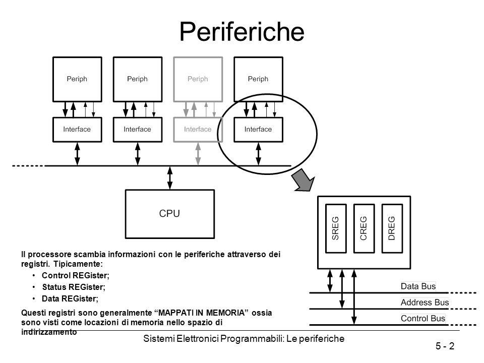 Sistemi Elettronici Programmabili: Le periferiche 5 - 23 Direct Memory Access (DMA) L'accesso diretto alla memoria consente (solo) di scambiare dati tra una periferica e la RAM senza l'intervento della CPU (Rigidità) Non viene perso del tempo di CPU nello scambio dei dati (la CPU continua ad eseguire il programma principale fino al prossimo cache miss) Necessita di hardware (complesso) aggiuntivo
