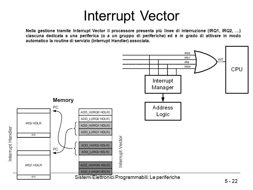 Sistemi Elettronici Programmabili: Le periferiche 5 - 22 Interrupt Vector Nella gestione tramite Interrupt Vector il processore presenta più linee di