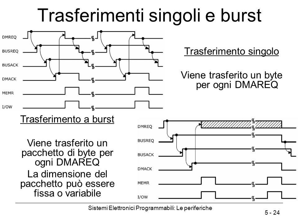 Sistemi Elettronici Programmabili: Le periferiche 5 - 24 Trasferimenti singoli e burst Trasferimento singolo Viene trasferito un byte per ogni DMAREQ