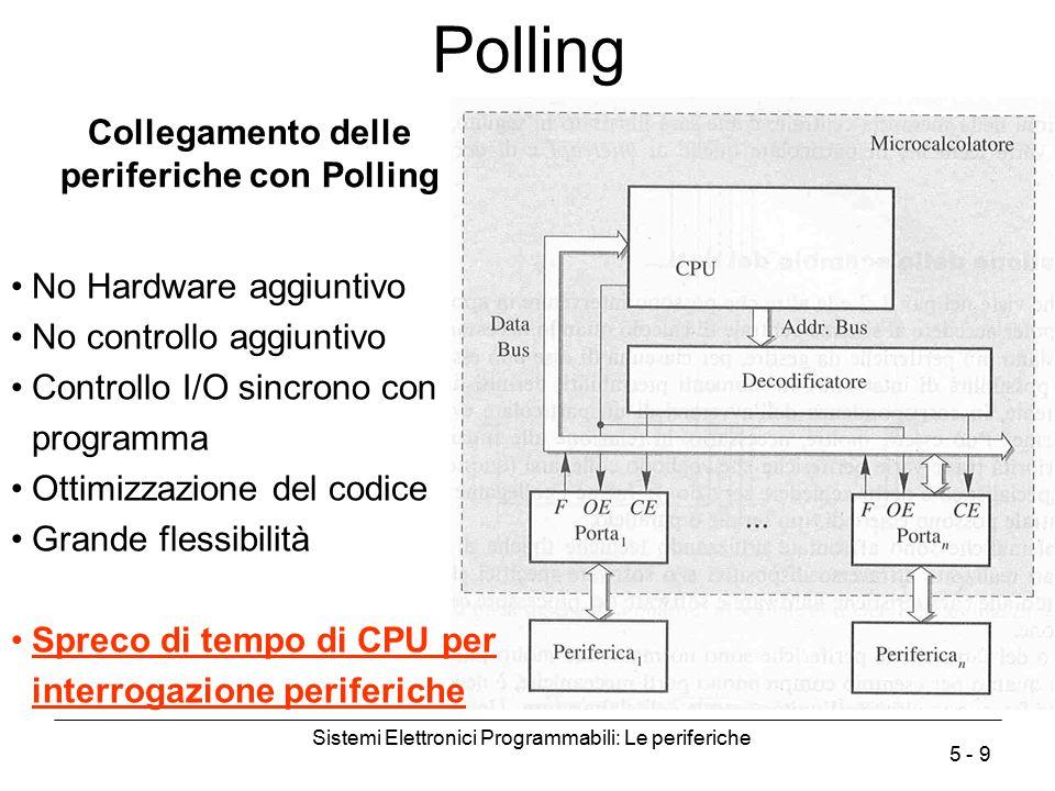 Sistemi Elettronici Programmabili: Le periferiche 5 - 9 Polling Collegamento delle periferiche con Polling No Hardware aggiuntivo No controllo aggiunt