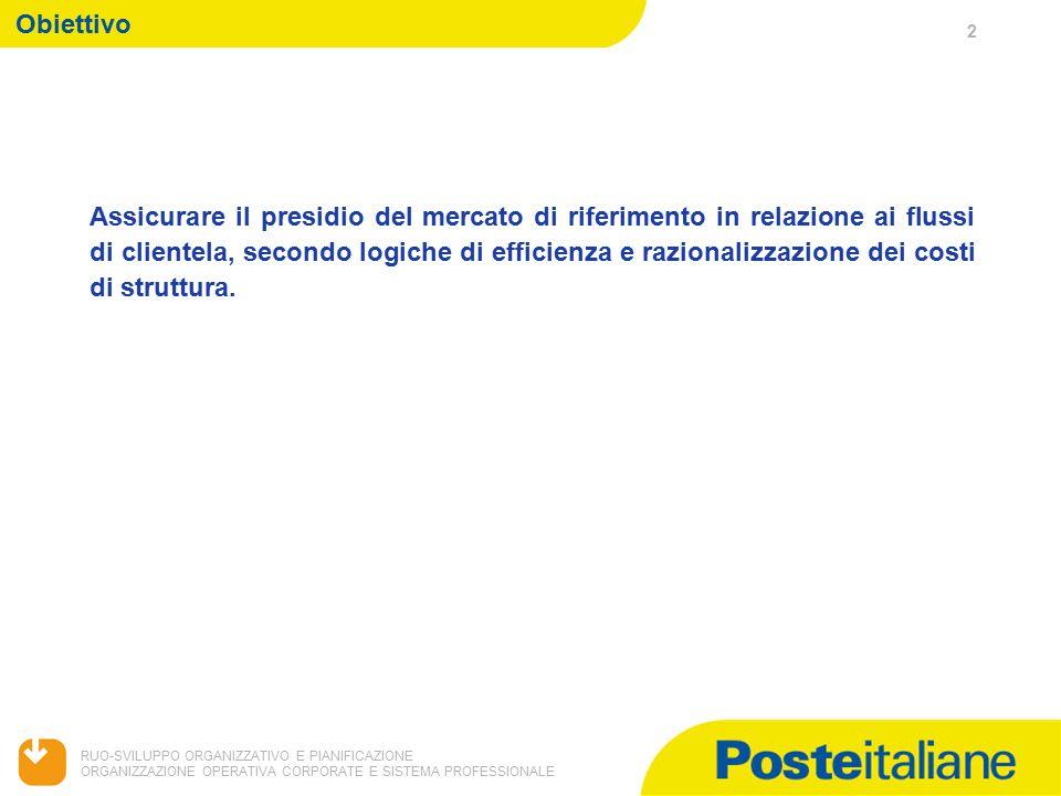 3 RUO-SVILUPPO ORGANIZZATIVO E PIANIFICAZIONE ORGANIZZAZIONE OPERATIVA CORPORATE E SISTEMA PROFESSIONALE Organizzazione Spazio Filatelia: As Is Attualmente gli Spazi Filatelia attivi in Italia sono 5, di cui 1 (Trieste) in funzionamento dal 7 ottobre 2009.