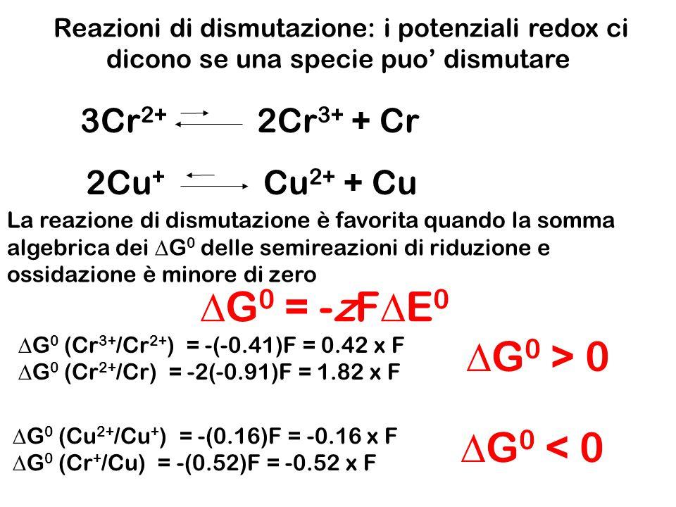 Celle a concentrazione Cu Cu 2+ + 2e - [Cu 2+ ] = 1.0 x 10 -1 [Cu 2+ ] = 1.0 x 10 -2 Elettrodi di rame Nella semicella meno concentrata (anodo) avviene l'ossidazione: Nella semicella più concentrata (catodo) avviene la riduzione: Cu 2+ + 2e - Cu La f.e.m.