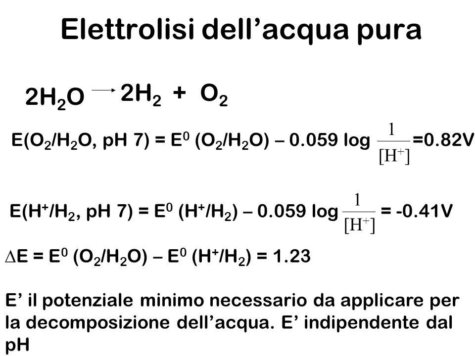 2H 2 O 2H 2 O2O2 + E(O 2 /H 2 O, pH 7) = E 0 (O 2 /H 2 O) – 0.059 log =0.82V 1 [H + ] E(H + /H 2, pH 7) = E 0 (H + /H 2 ) – 0.059 log = -0.41V 1 [H +