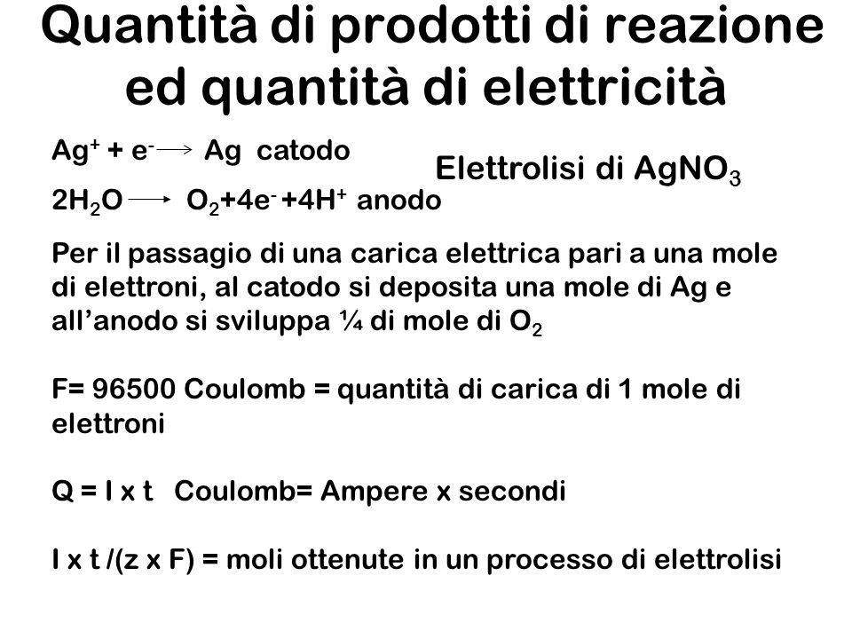 Quantità di prodotti di reazione ed quantità di elettricità Ag + + e - Ag catodo Per il passagio di una carica elettrica pari a una mole di elettroni,