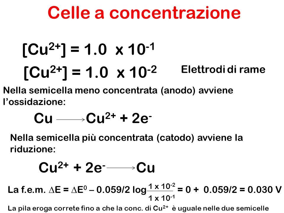 Celle a concentrazione Pt H 2 (1 bar) H + (x M)   H + (1 M) H 2 (1 bar) Pt In questa pila le reazioni in gioco sono: Catodo (riduzione): 2H + (1 M) + 2e -  H 2 (1 bar) Anodo (ossidazione): H 2 (1 bar)  2H + (x M) + 2e - Totale reazione: 2H + (1M)  2H + (x M) In una pila a concentrazione la variazione spontanea si verifica sempre nella direzione in cui la soluzione piu' concentrata si diluisce ed quella piu' diluita aumenta di concentrazione.