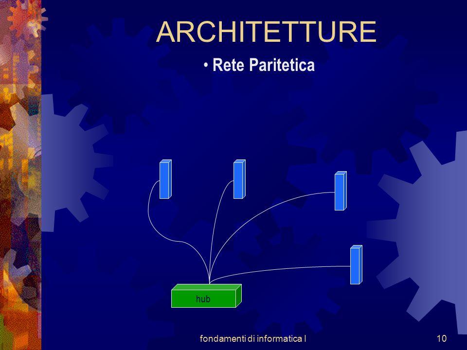 fondamenti di informatica I10 ARCHITETTURE Rete Paritetica hub
