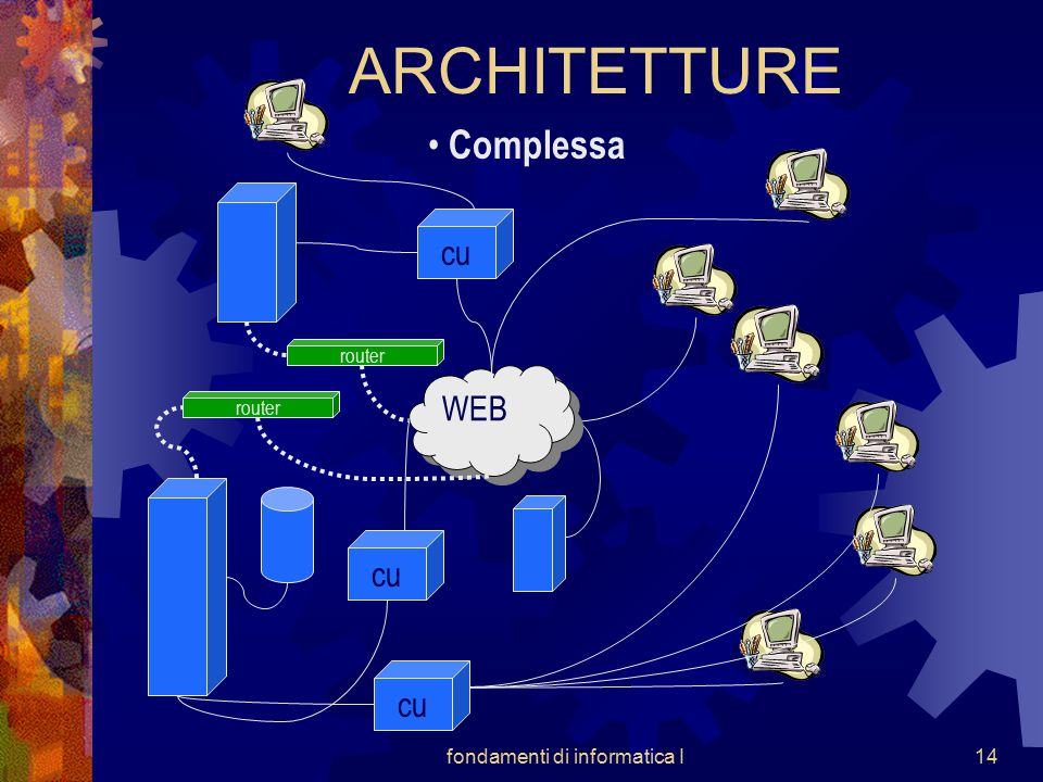 fondamenti di informatica I14 ARCHITETTURE Complessa cu WEB router