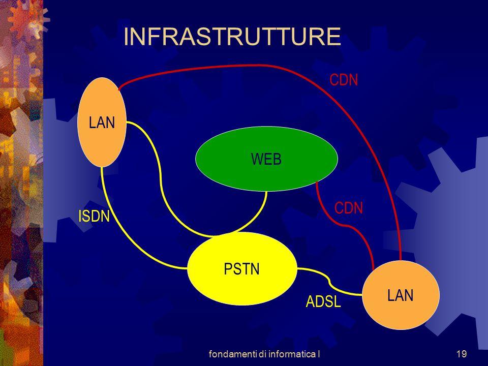 fondamenti di informatica I19 INFRASTRUTTURE WEB LAN PSTN LAN CDN ISDN ADSL CDN