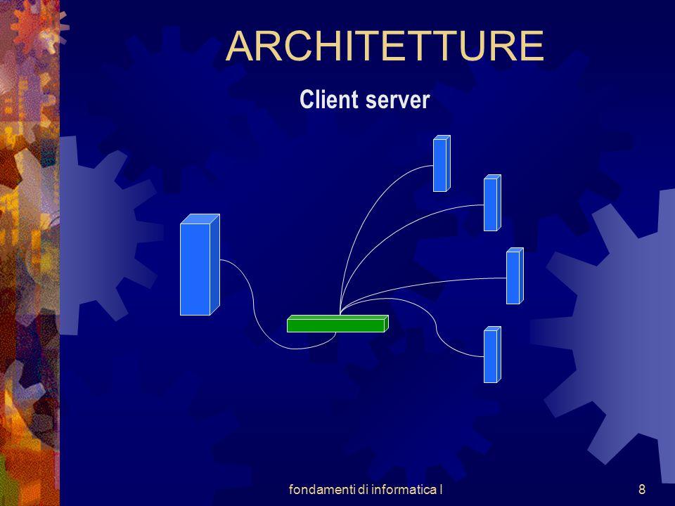fondamenti di informatica I9 ARCHITETTURE Client Server + ALTA POTENZIALITA' PERIFERIA ILLIMITATA PARZIALE AUTONOMIA PERIFERIA _ CRITICITA' SERVIZIO SICUREZZA LOGICA SICUREZZA FISICA