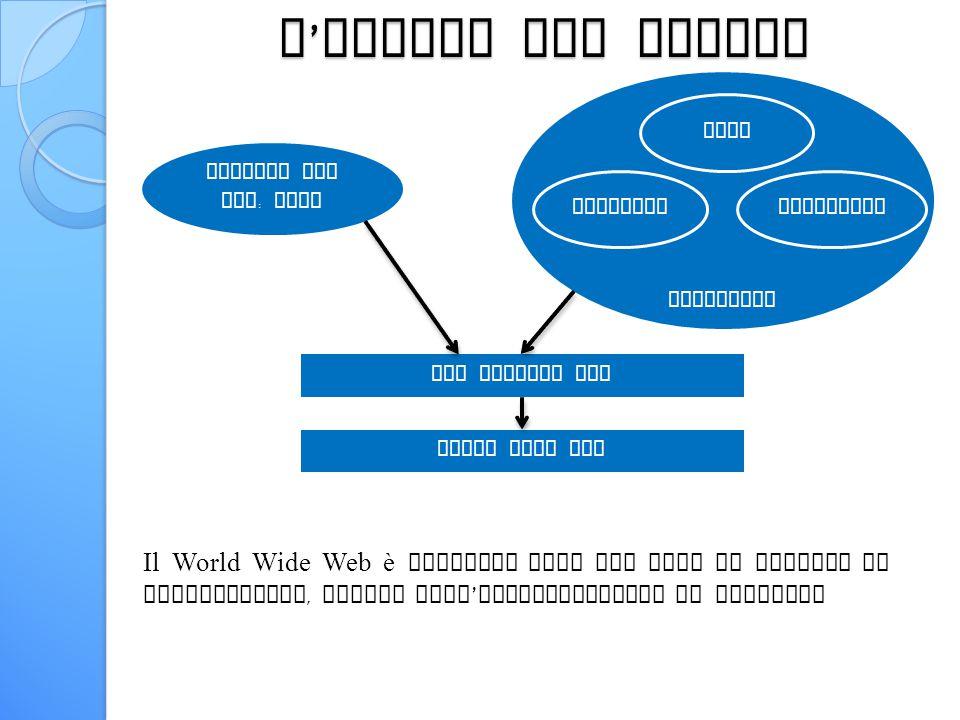 L ' inizio del social Nascita del Web : Cern Strumenti SGML InternetIpertesto Tim Berners Lee World Wide Web Il World Wide Web è definito come una rete di risorse di informazioni, basata sull ' infrastruttura di Internet