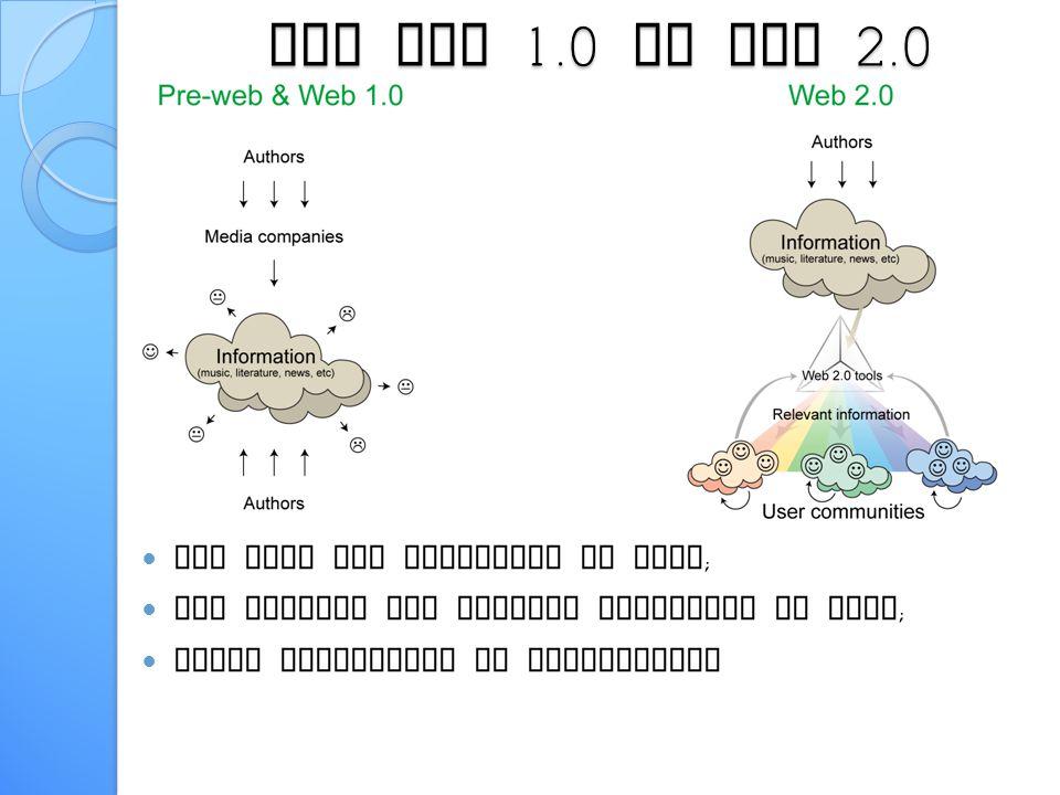 I Social Network 2002 2003 2004 2005 2006