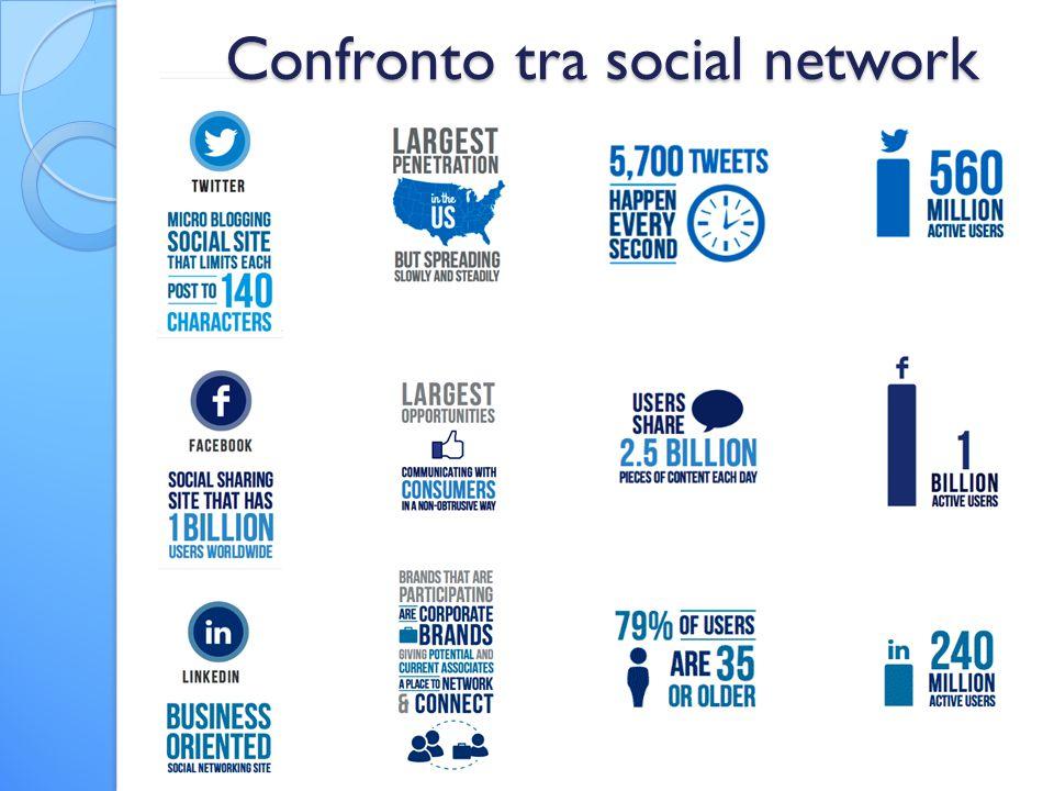 Confronto tra social network