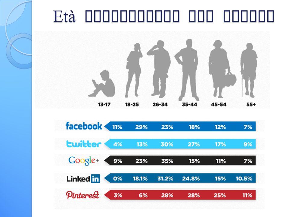Età demografica dei social