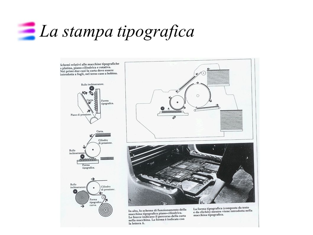 La stampa in offset