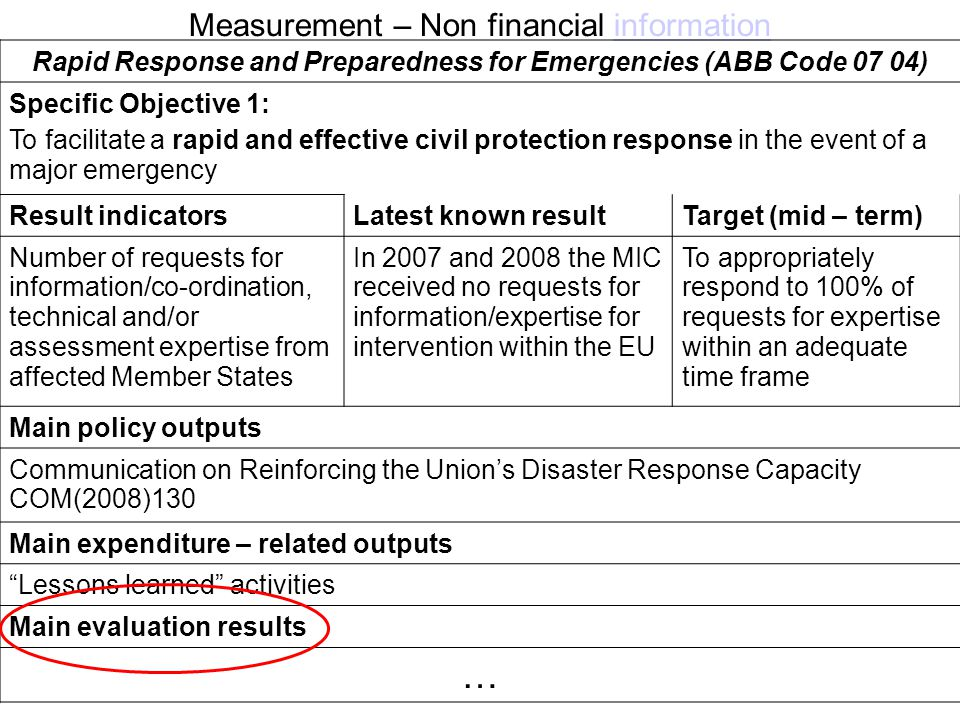 Measurement – Non financial informationinformation Rapid Response and Preparedness for Emergencies (ABB Code 07 04) Specific Objective 1: To facilitate a rapid and effective civil protection response in the event of a major emergency Result indicatorsLatest known resultTarget (mid – term) Number of requests for information/co-ordination, technical and/or assessment expertise from affected Member States In 2007 and 2008 the MIC received no requests for information/expertise for intervention within the EU To appropriately respond to 100% of requests for expertise within an adequate time frame Main policy outputs Communication on Reinforcing the Union's Disaster Response Capacity COM(2008)130 Main expenditure – related outputs Lessons learned activities Main evaluation results …