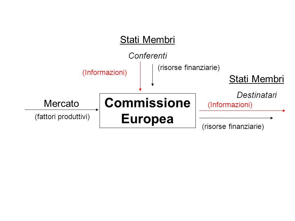 Mercato Commissione Europea Stati Membri Conferenti Stati Membri Destinatari (fattori produttivi) (risorse finanziarie) (Informazioni)